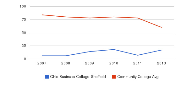 Ohio Business College-Sheffield Total Faculty&nbsp(2007-2013)