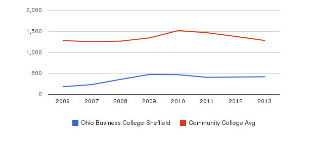 Ohio Business College-Sheffield Total Enrollment&nbsp(2006-2013)