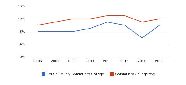 Lorain County Community College Black&nbsp(2006-2013)