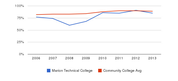 Marion Technical College % Students Receiving Some Financial Aid&nbsp(2006-2013)