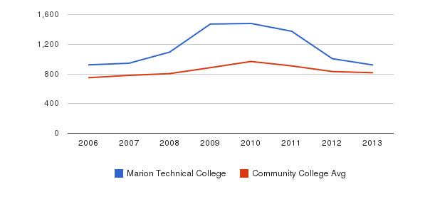Marion Technical College Full-Time Students&nbsp(2006-2013)