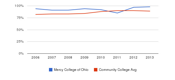Mercy College of Ohio % Students Receiving Some Financial Aid&nbsp(2006-2013)