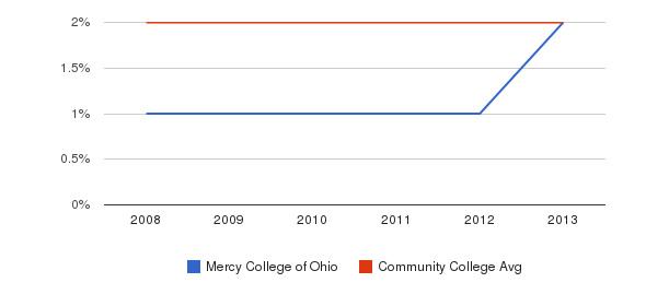 Mercy College of Ohio Asian&nbsp(2008-2013)