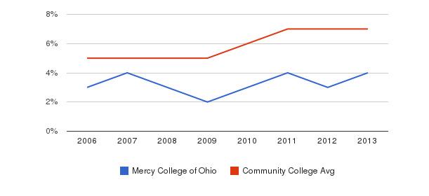 Mercy College of Ohio Hispanic&nbsp(2006-2013)