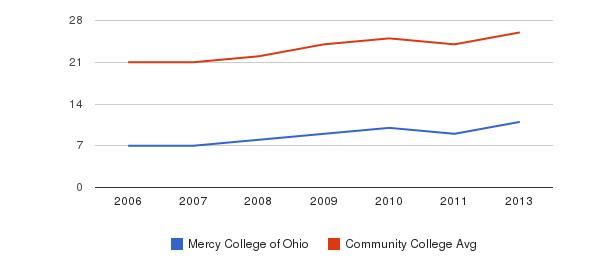 Mercy College of Ohio student staff&nbsp(2006-2013)