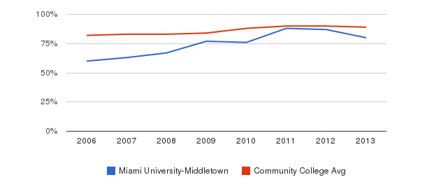 Miami University-Middletown % Students Receiving Some Financial Aid&nbsp(2006-2013)
