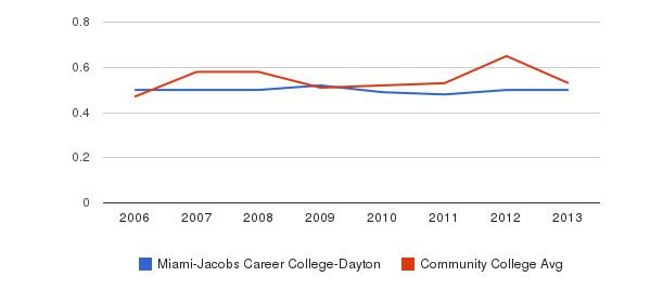 Miami-Jacobs Career College-Dayton Diversity Score&nbsp(2006-2013)