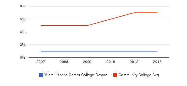 Miami-Jacobs Career College-Dayton Hispanic&nbsp(2007-2013)