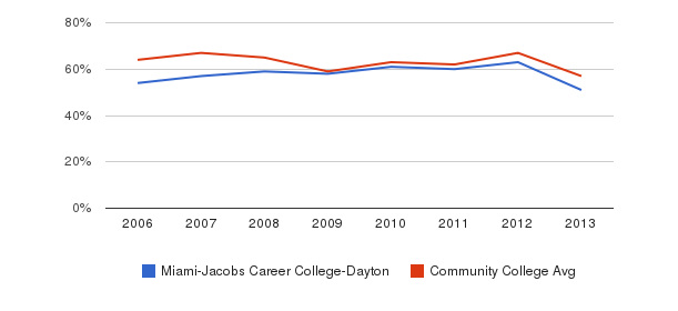 Miami-Jacobs Career College-Dayton White&nbsp(2006-2013)