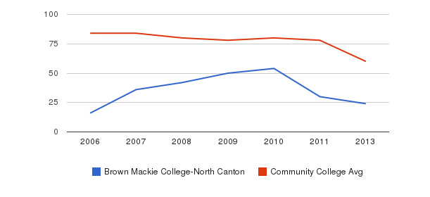 Brown Mackie College-North Canton Total Faculty&nbsp(2006-2013)