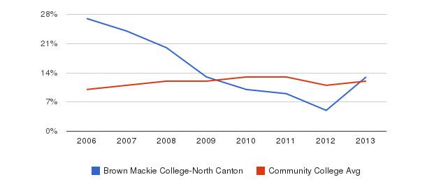 Brown Mackie College-North Canton Black&nbsp(2006-2013)
