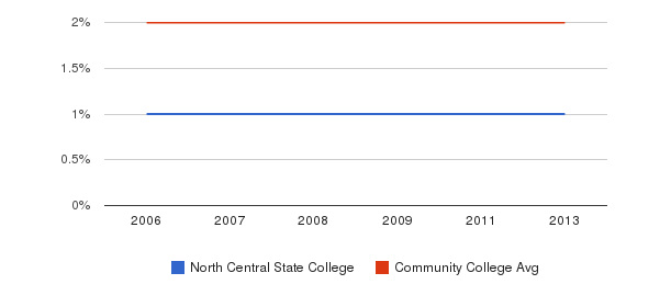 North Central State College Asian&nbsp(2006-2013)