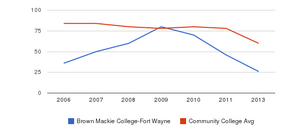 Brown Mackie College-Fort Wayne Total Faculty&nbsp(2006-2013)