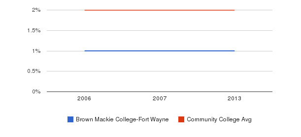 Brown Mackie College-Fort Wayne Asian&nbsp(2006-2013)