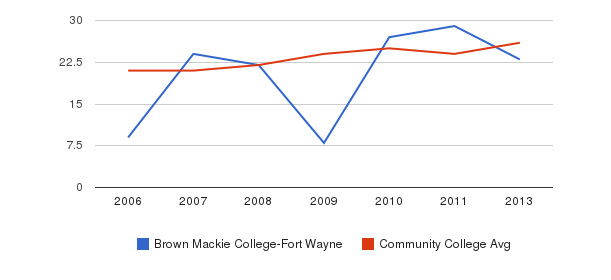 Brown Mackie College-Fort Wayne student staff&nbsp(2006-2013)