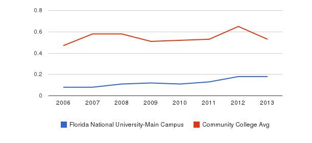 Florida National University-Main Campus Diversity Score&nbsp(2006-2013)