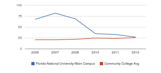 Florida National University-Main Campus student staff&nbsp(2006-2013)