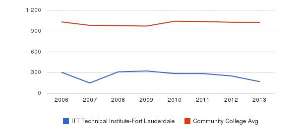 ITT Technical Institute-Fort Lauderdale Part-Time Students&nbsp(2006-2013)