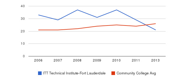 ITT Technical Institute-Fort Lauderdale student staff&nbsp(2006-2013)