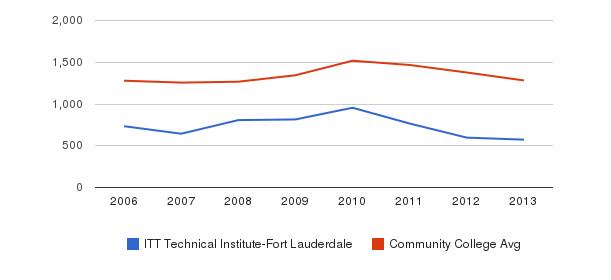 ITT Technical Institute-Fort Lauderdale Total Enrollment&nbsp(2006-2013)