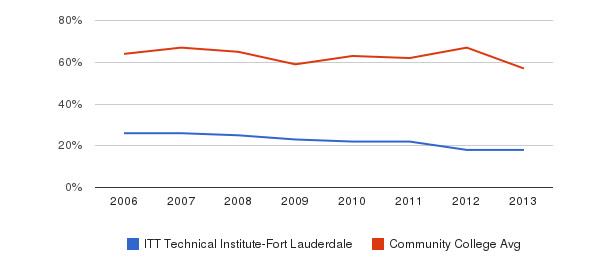 ITT Technical Institute-Fort Lauderdale White&nbsp(2006-2013)