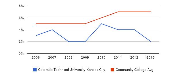 Colorado Technical University-Kansas City Hispanic&nbsp(2006-2013)