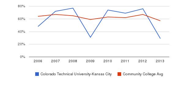 Colorado Technical University-Kansas City White&nbsp(2006-2013)