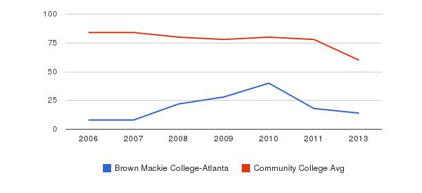 Brown Mackie College-Atlanta Total Faculty&nbsp(2006-2013)