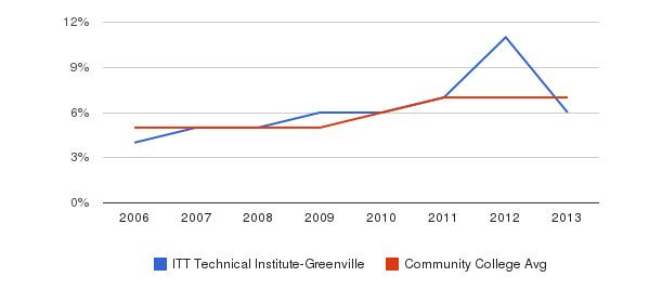 ITT Technical Institute-Greenville Hispanic&nbsp(2006-2013)