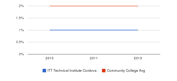 ITT Technical Institute-Cordova More&nbsp(2010-2013)