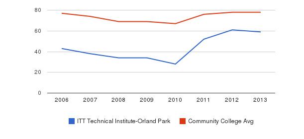 ITT Technical Institute-Orland Park Percent Admitted&nbsp(2006-2013)