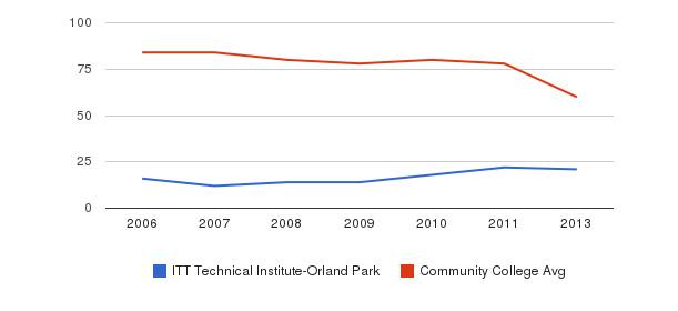 ITT Technical Institute-Orland Park Total Faculty&nbsp(2006-2013)