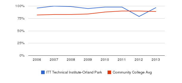 ITT Technical Institute-Orland Park % Students Receiving Some Financial Aid&nbsp(2006-2013)