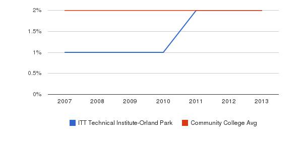 ITT Technical Institute-Orland Park Asian&nbsp(2007-2013)