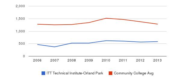 ITT Technical Institute-Orland Park Total Enrollment&nbsp(2006-2013)