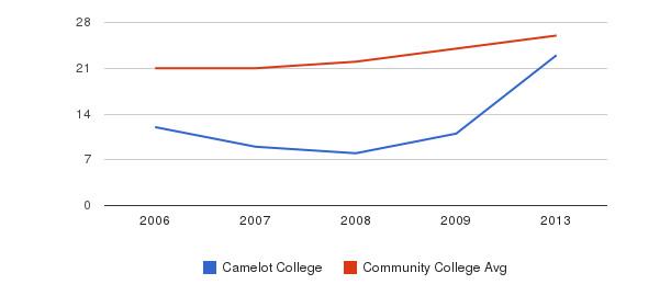 Camelot College student staff&nbsp(2006-2013)