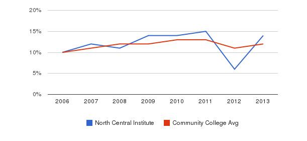 North Central Institute Black&nbsp(2006-2013)