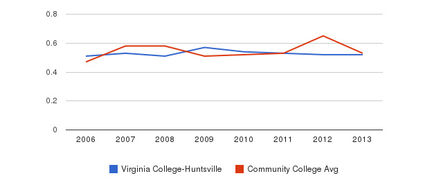 Virginia College-Huntsville Diversity Score&nbsp(2006-2013)
