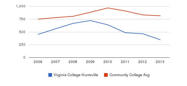 Virginia College-Huntsville Full-Time Students&nbsp(2006-2013)