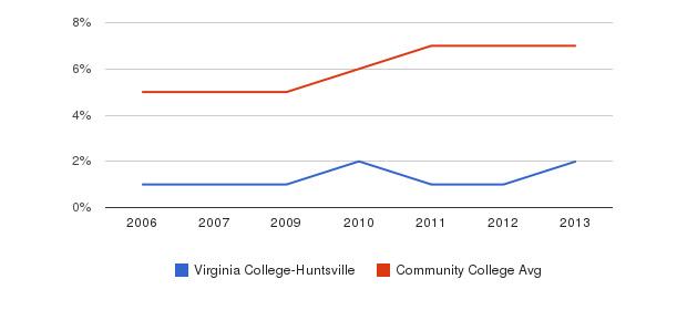 Virginia College-Huntsville Hispanic&nbsp(2006-2013)