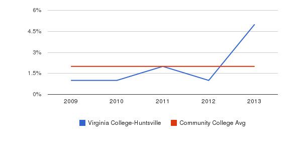 Virginia College-Huntsville More&nbsp(2009-2013)