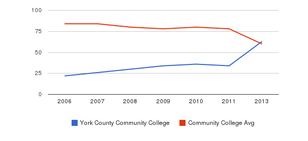 York County Community College Total Faculty&nbsp(2006-2013)