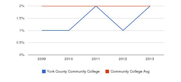 York County Community College More&nbsp(2009-2013)