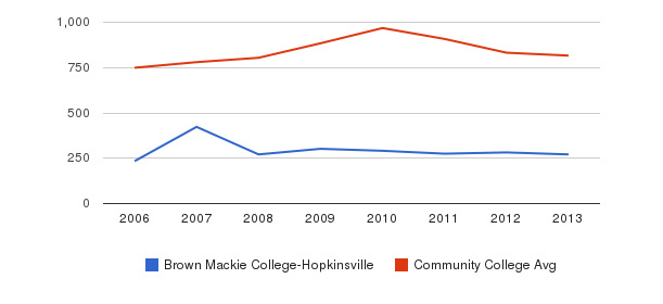 Brown Mackie College-Hopkinsville Full-Time Students&nbsp(2006-2013)