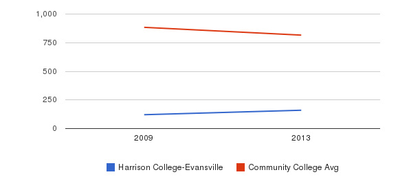 Harrison College-Evansville Full-Time Students&nbsp(2009-2013)