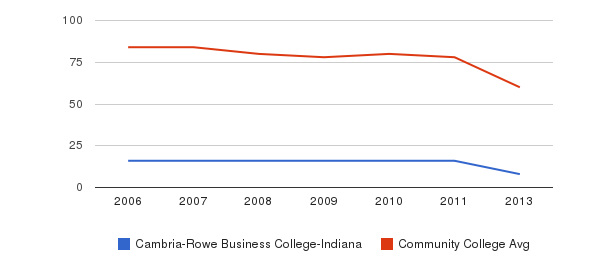 Cambria-Rowe Business College-Indiana Total Faculty&nbsp(2006-2013)