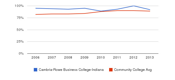 Cambria-Rowe Business College-Indiana % Students Receiving Some Financial Aid&nbsp(2006-2013)