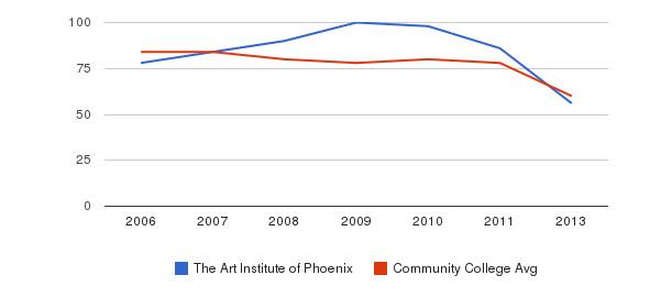 The Art Institute of Phoenix Total Faculty&nbsp(2006-2013)