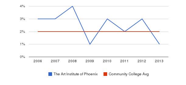 The Art Institute of Phoenix Asian&nbsp(2006-2013)