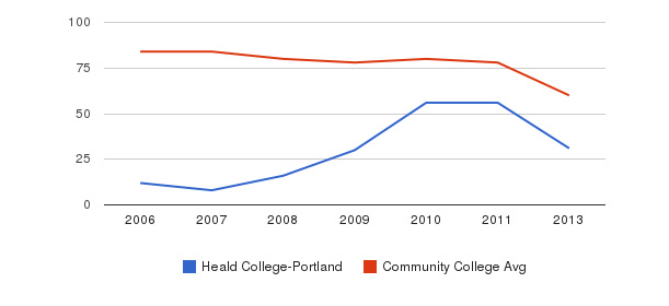 Heald College-Portland Total Faculty&nbsp(2006-2013)